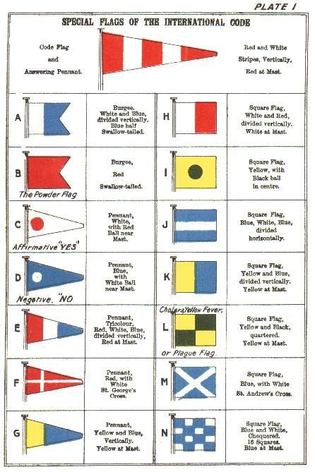 The International Code of Signals (1916) This sight (page