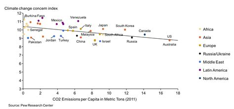 Are high CO2 emitters less intensely concerned about