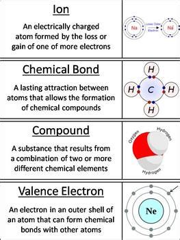 Atoms and Atomic Structure Word Wall Cards by Science Spot