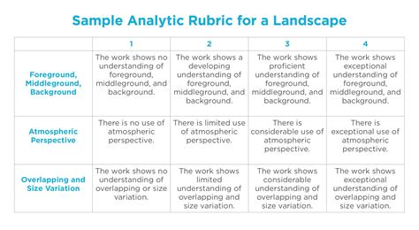 5 Types of Rubrics to Use in Your Art Classes - The Art of