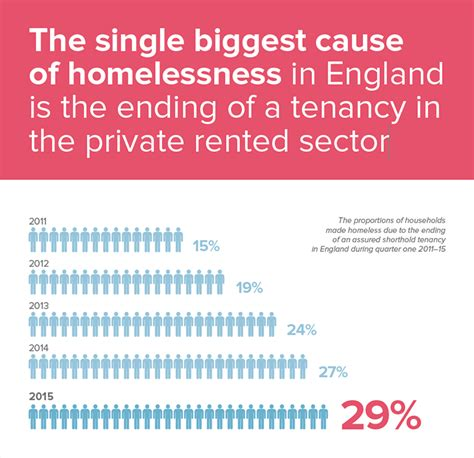 The single biggest cause of homelessness - Homelessness in