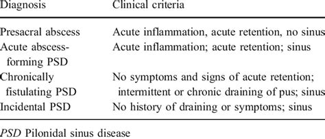 Icd 10 Pcs Code For Incision And Drainage Of Abscess